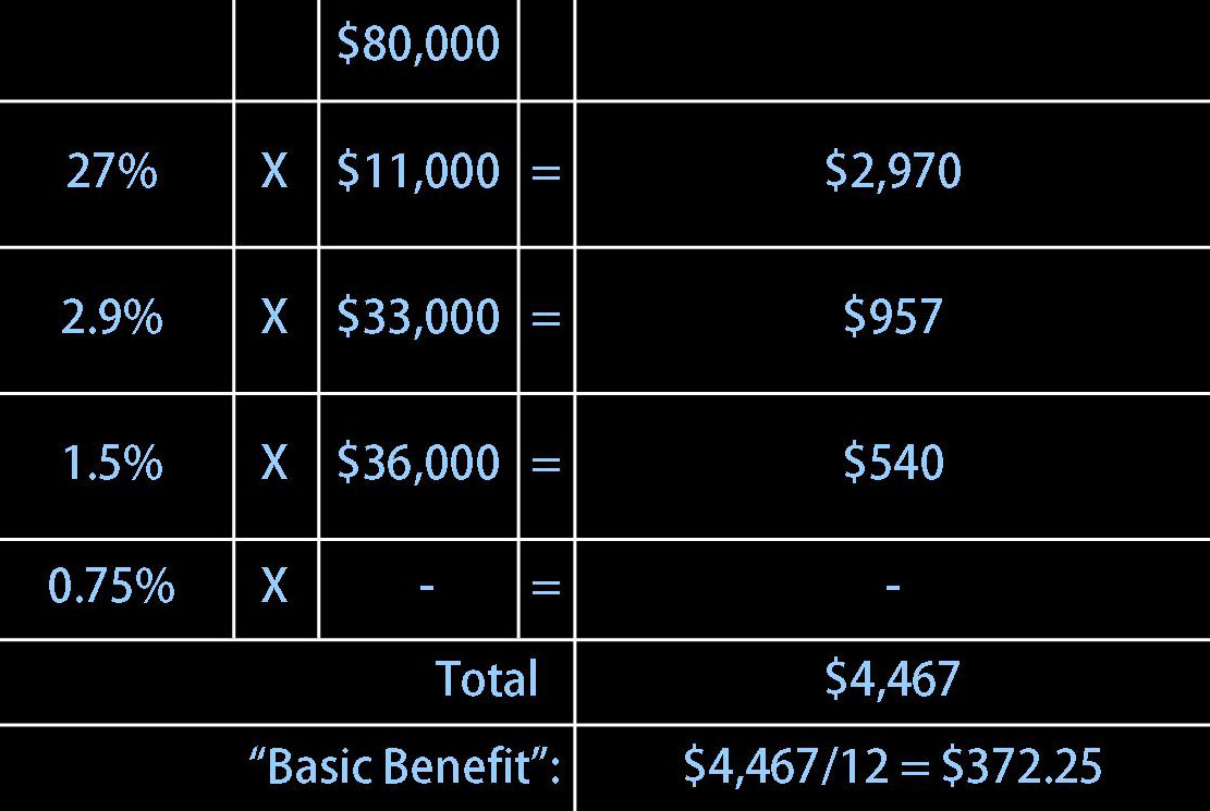 How to Calculate Benefits